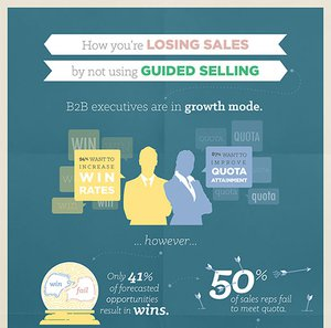Guided Selling Infographic by Unboxed Technology